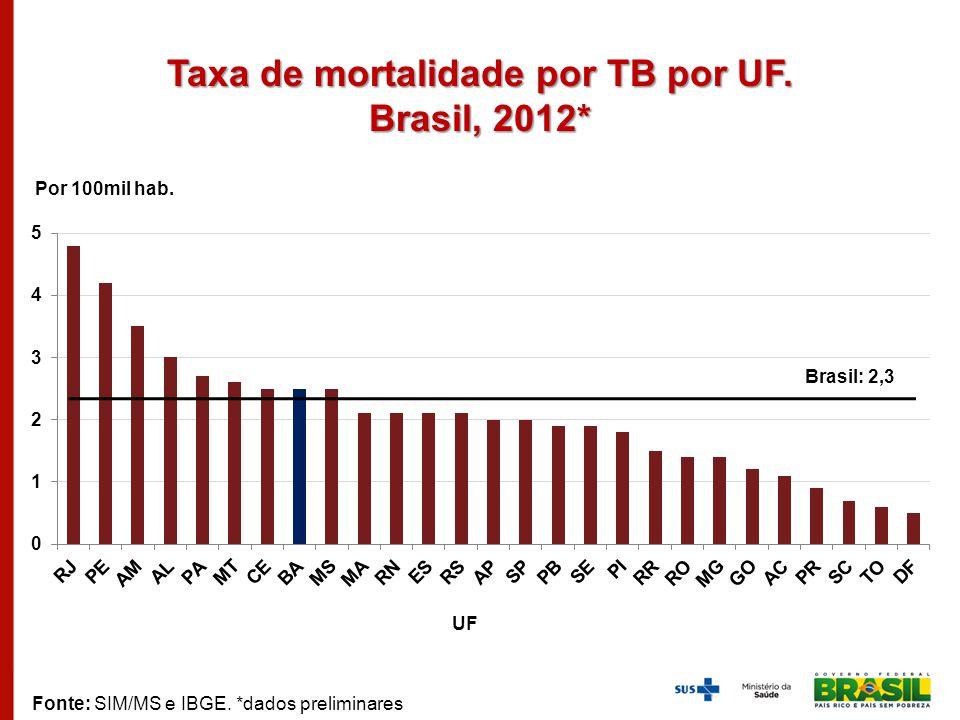 Taxa de mortalidade por TB por UF. Brasil, 2012*