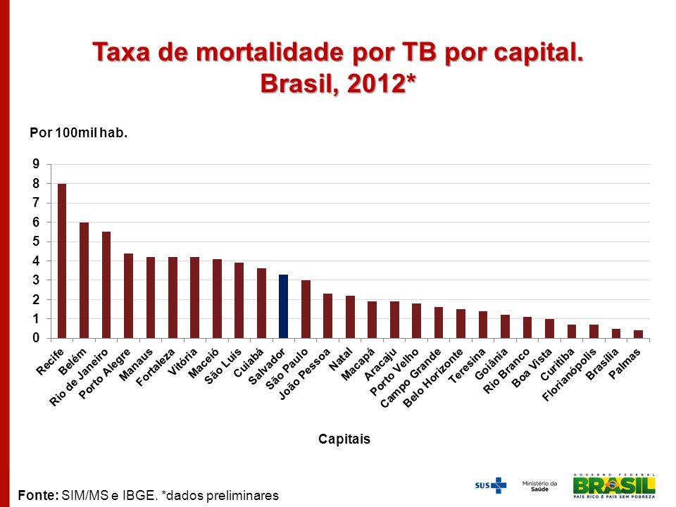 Taxa de mortalidade por TB por capital. Brasil, 2012*