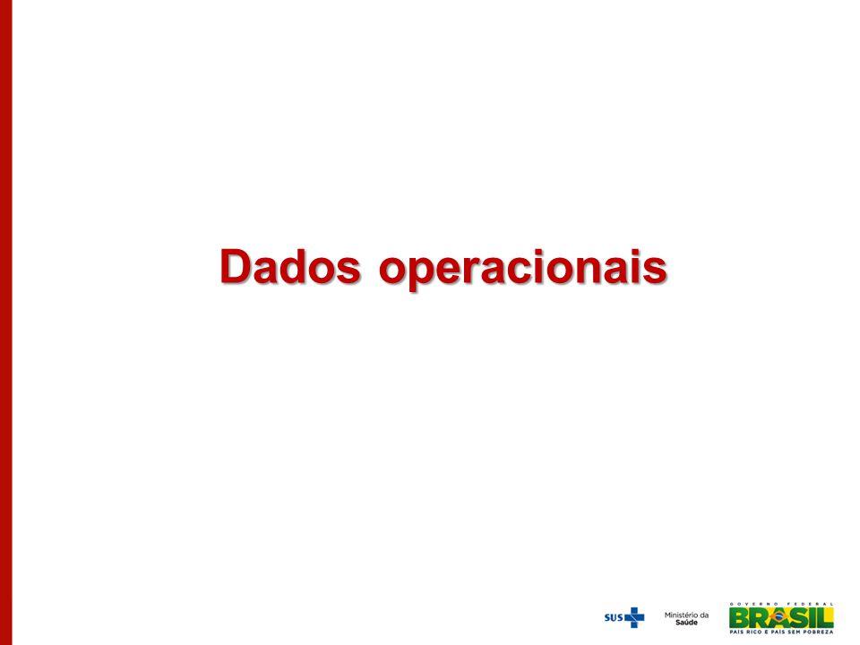 Dados operacionais