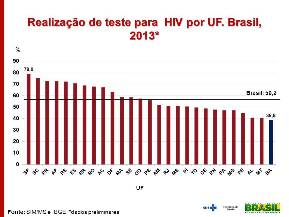 Realização de teste para HIV por UF. Brasil, 2013*