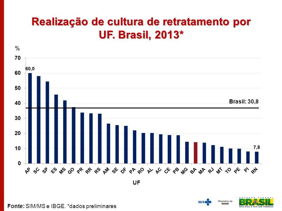 Realização de cultura de retratamento por UF. Brasil, 2013*