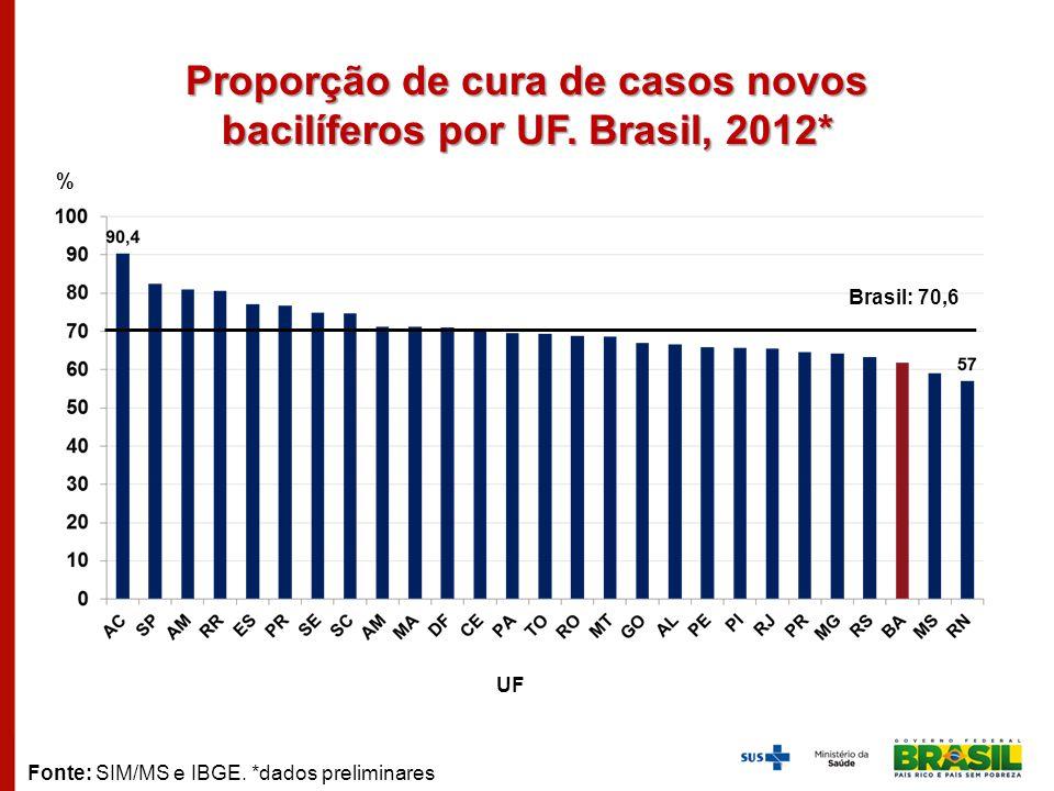 Proporção de cura de casos novos bacilíferos por UF. Brasil, 2012*