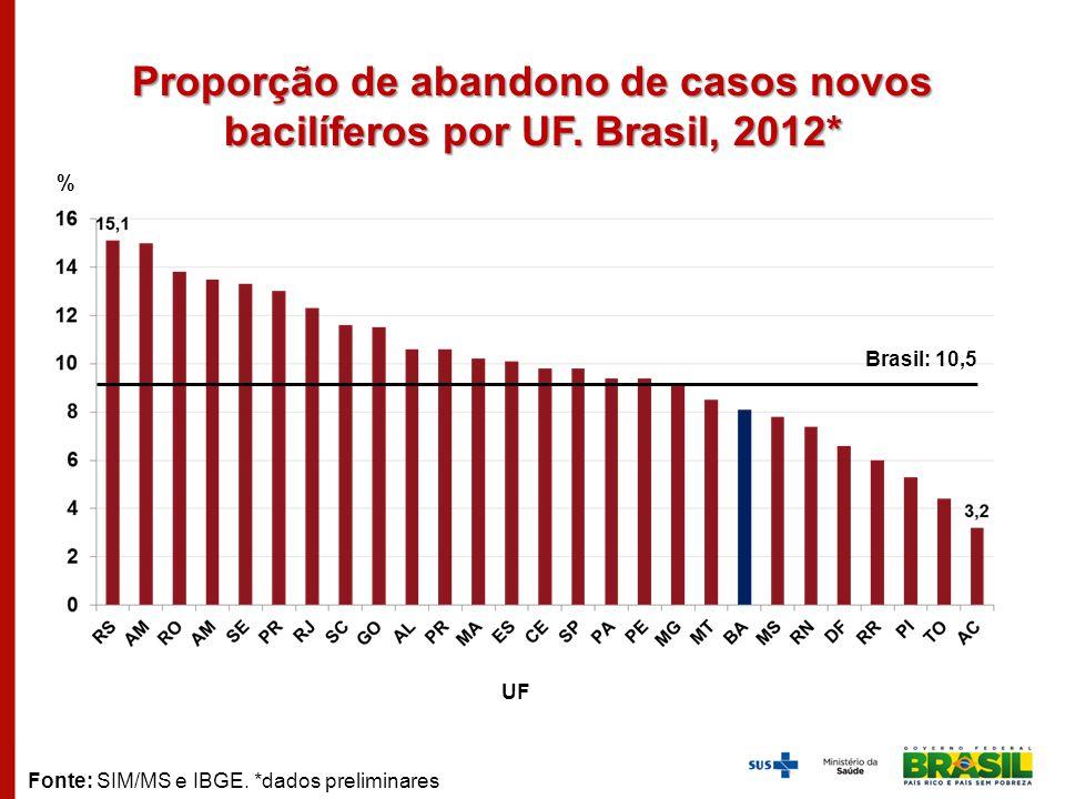 Proporção de abandono de casos novos bacilíferos por UF. Brasil, 2012*