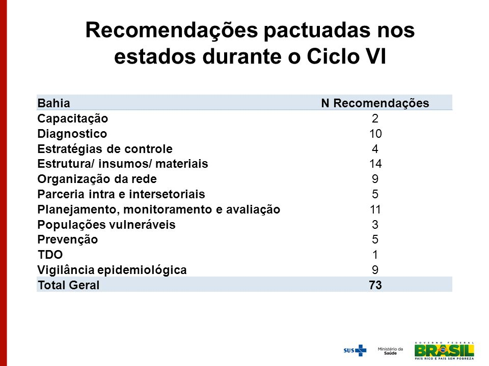 Recomendações pactuadas nos estados durante o Ciclo VI