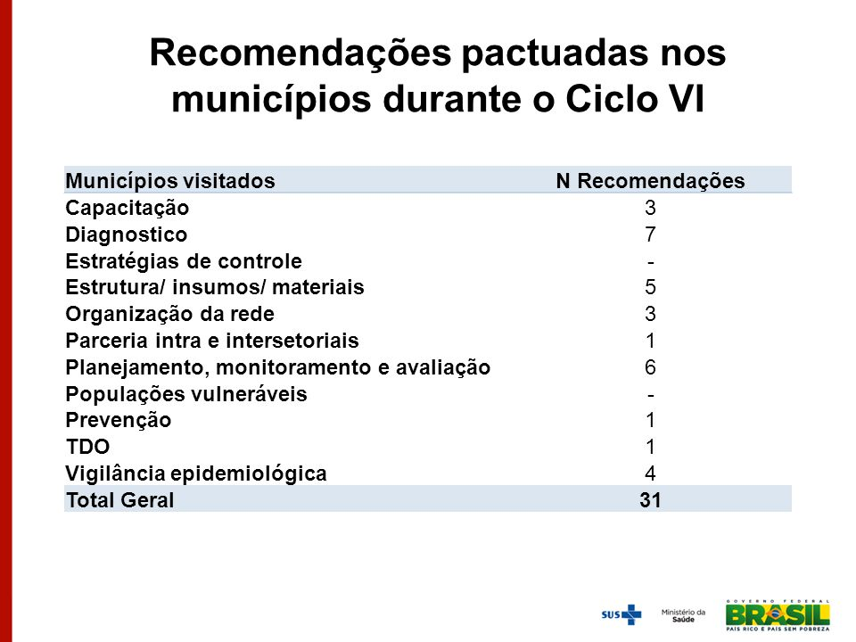 Recomendações pactuadas nos municípios durante o Ciclo VI