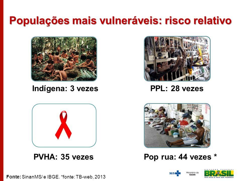 Populações mais vulneráveis: risco relativo