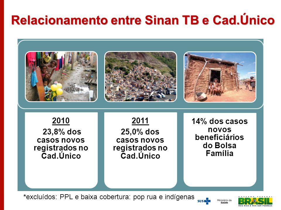 Relacionamento entre Sinan TB e Cad.Único
