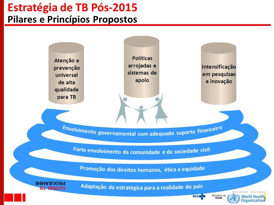 Estratégia de TB Pós-2015 Pilares e Princípios Propostos