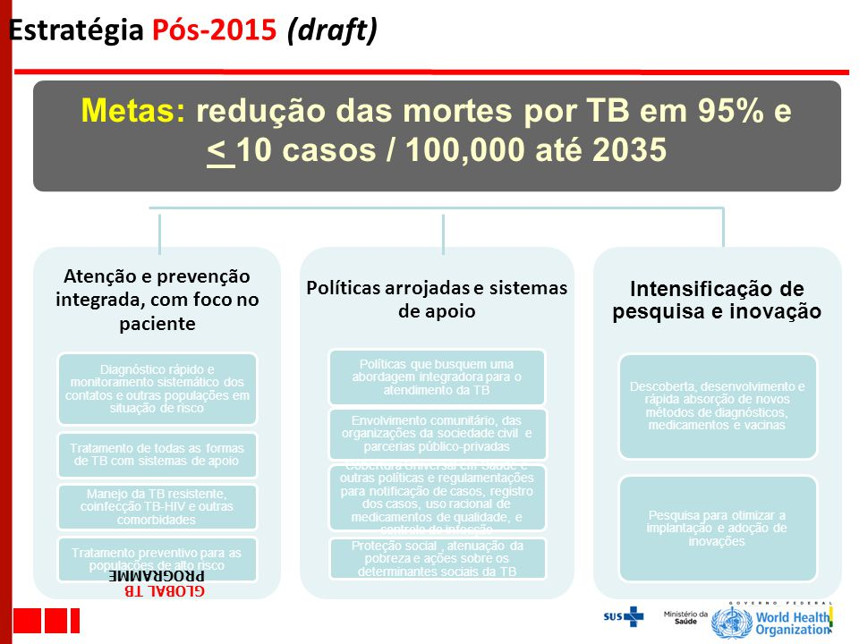 Estratégia Pós-2015 (draft)