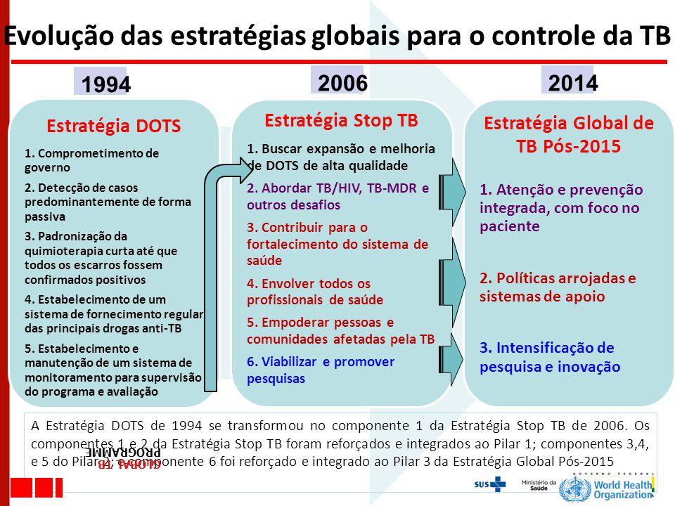 Estratégia Global de TB Pós-2015