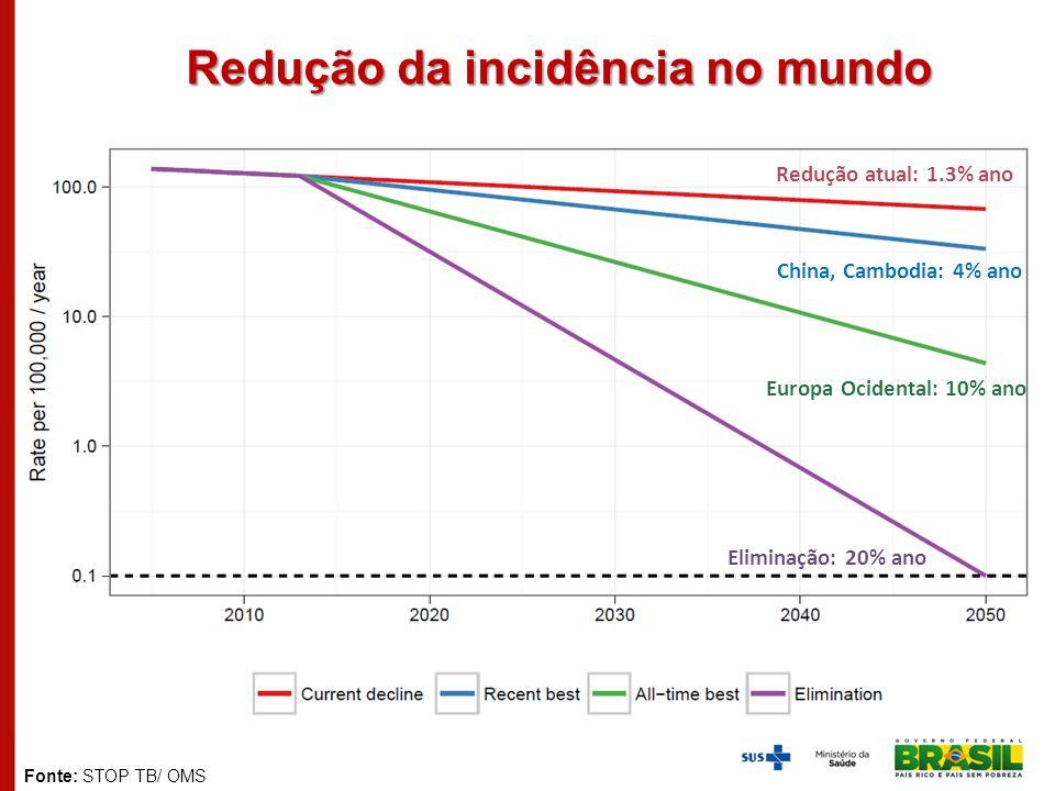 Redução da incidência no mundo