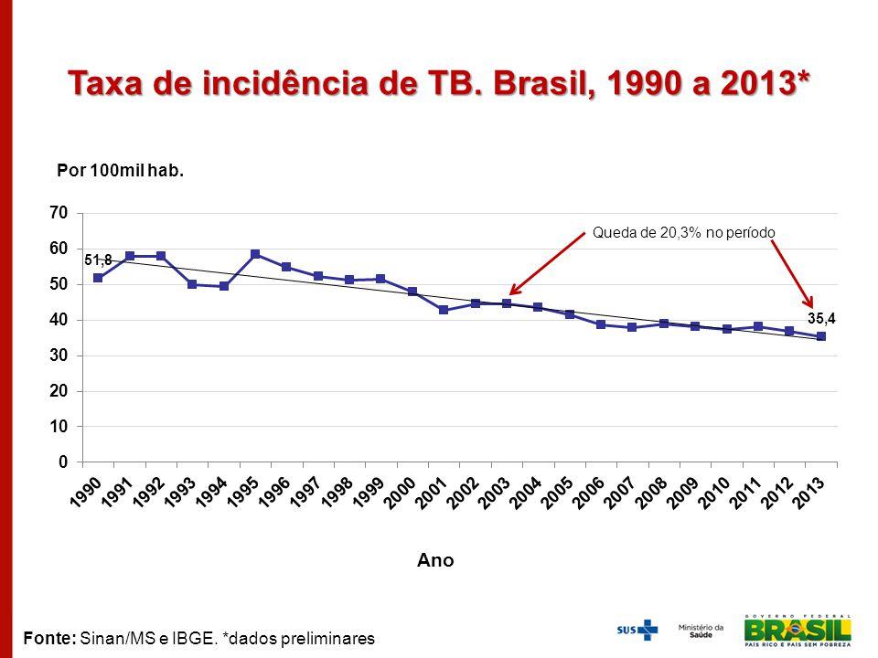 Taxa de incidência de TB. Brasil, 1990 a 2013*