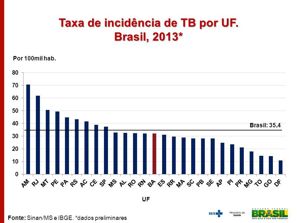 Taxa de incidência de TB por UF. Brasil, 2013*