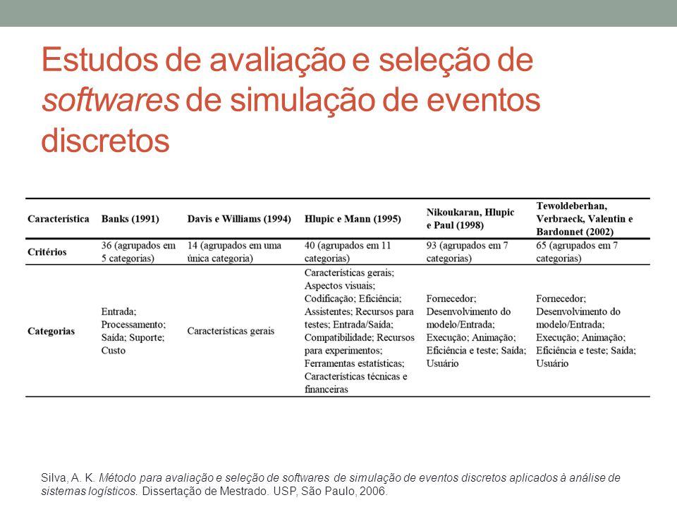 Estudos de avaliação e seleção de softwares de simulação de eventos discretos