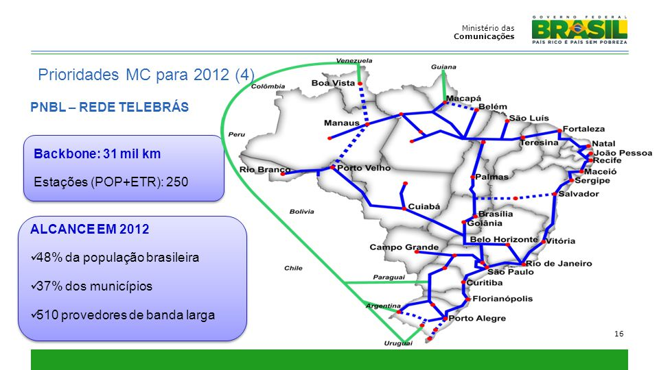 Prioridades MC para 2012 (4) PNBL – REDE TELEBRÁS Backbone: 31 mil km