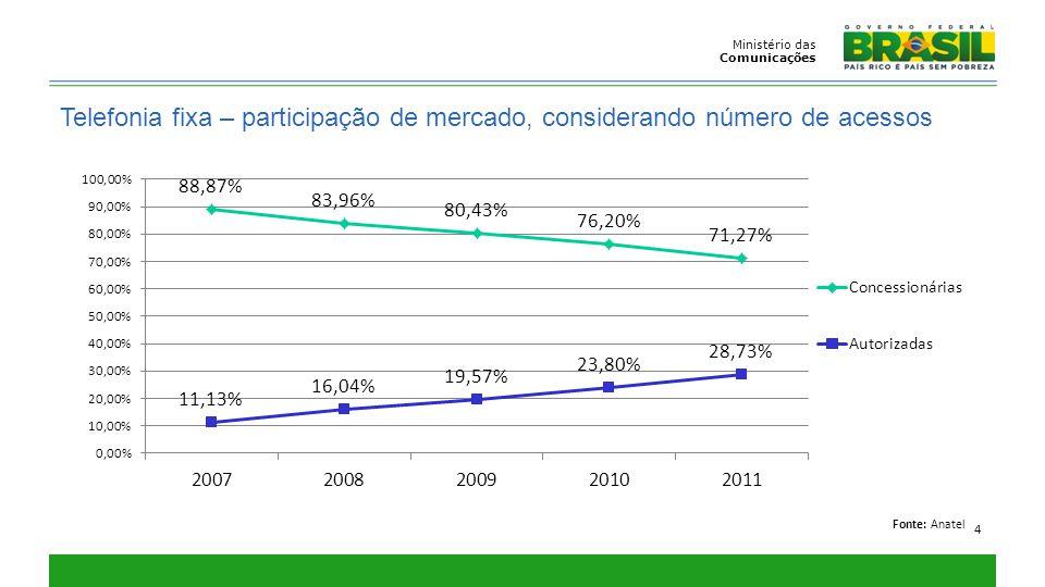 Ministério das Comunicações. Telefonia fixa – participação de mercado, considerando número de acessos.
