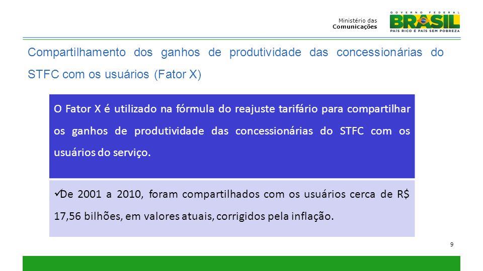 Ministério das Comunicações. Compartilhamento dos ganhos de produtividade das concessionárias do STFC com os usuários (Fator X)