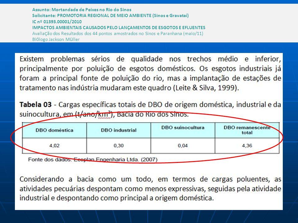 Assunto: Mortandade de Peixes no Rio do Sinos