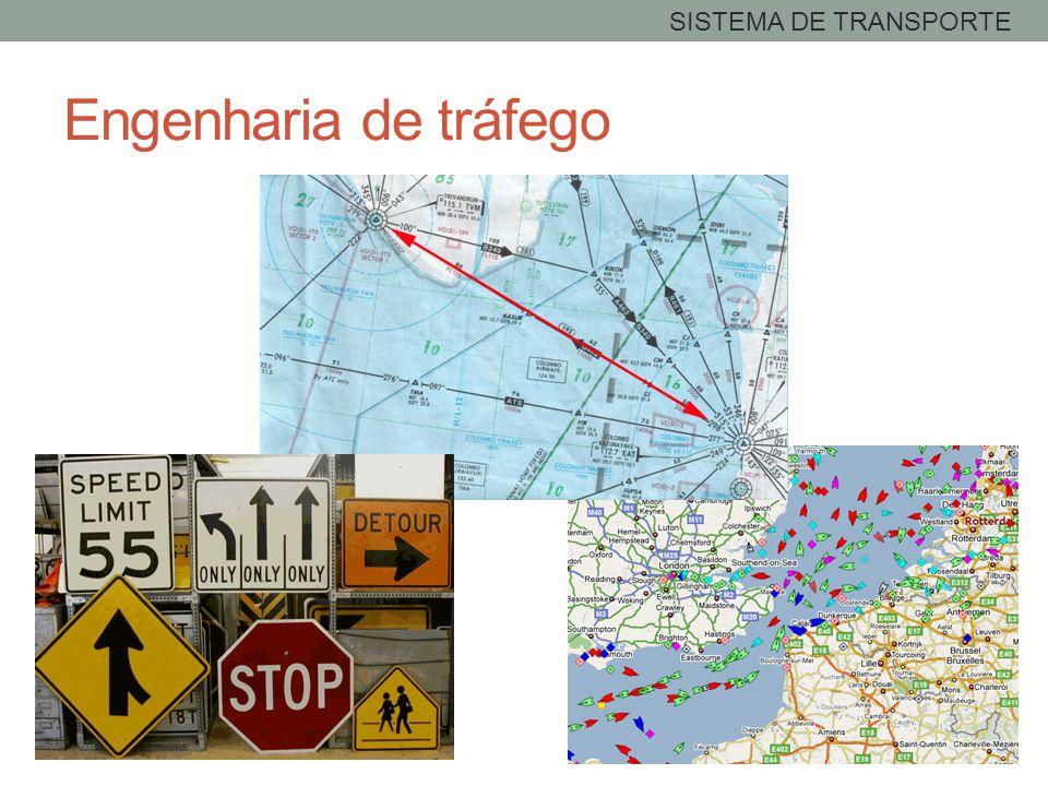 SISTEMA DE TRANSPORTE Engenharia de tráfego