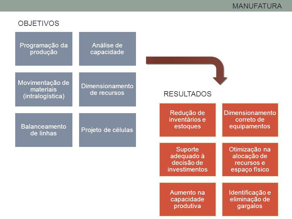 MANUFATURA OBJETIVOS RESULTADOS Programação da produção