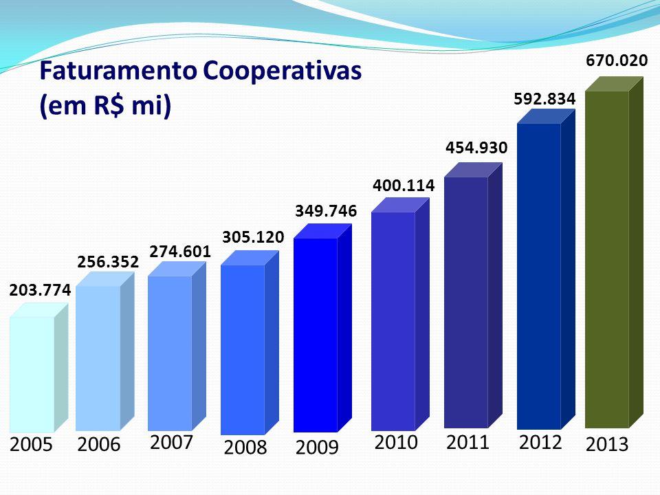 Faturamento Cooperativas (em R$ mi)