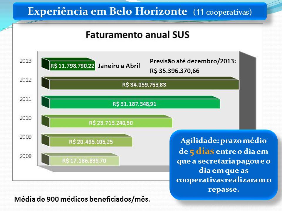 Experiência em Belo Horizonte (11 cooperativas)