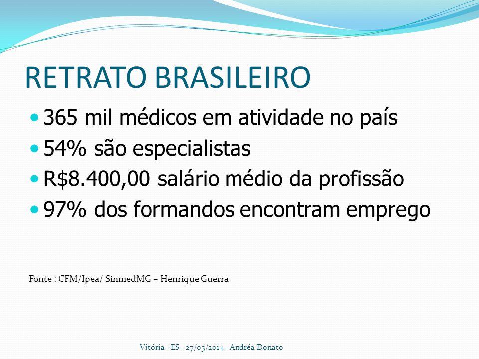 RETRATO BRASILEIRO 365 mil médicos em atividade no país