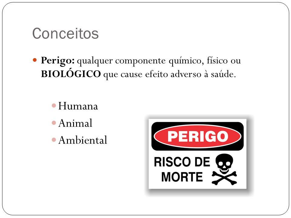 Conceitos Humana Animal Ambiental