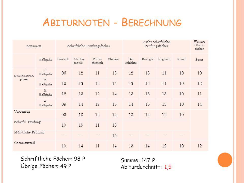 Abiturnoten - Berechnung