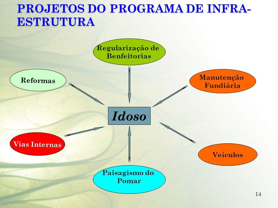 Projetos do Programa de Infra-estrutura