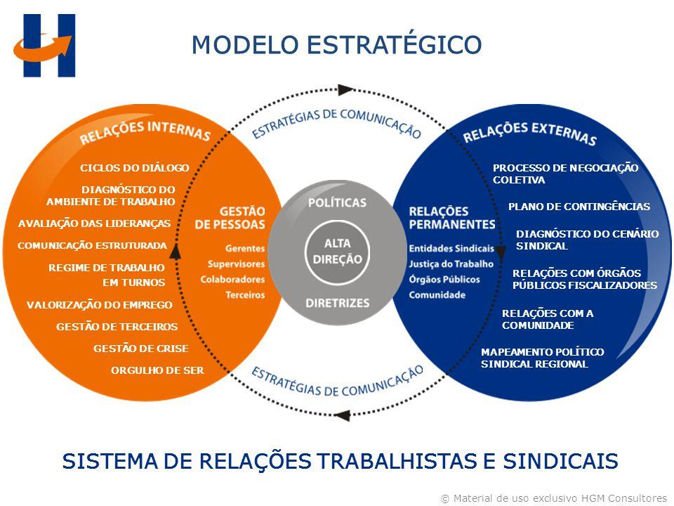 SISTEMA DE RELAÇÕES TRABALHISTAS E SINDICAIS