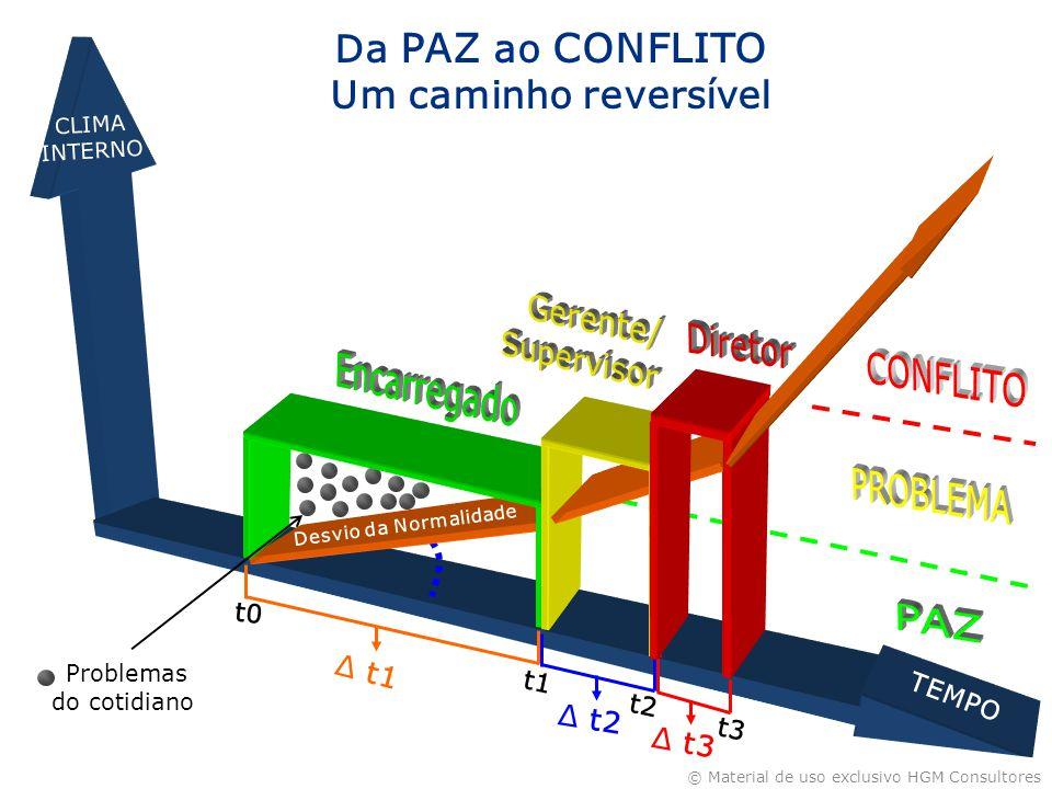 Gerente/ Supervisor Diretor CONFLITO PROBLEMA PAZ Encarregado