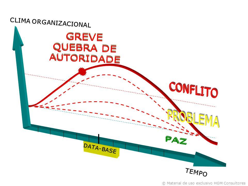 GREVE QUEBRA DE AUTORIDADE CONFLITO PROBLEMA PAZ CLIMA ORGANIZACIONAL