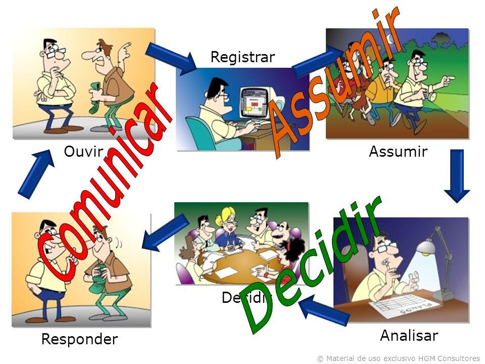 Decidir Assumir Comunicar Registrar Ouvir Assumir Decidir Analisar