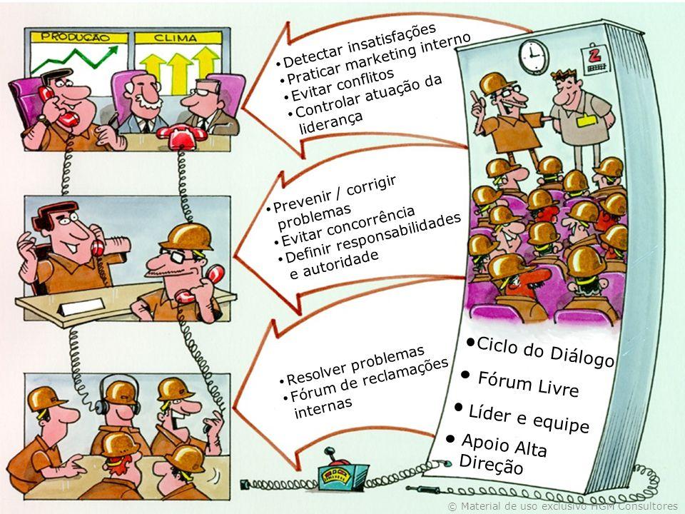 Ciclo do Diálogo Fórum Livre Líder e equipe Apoio Alta Direção