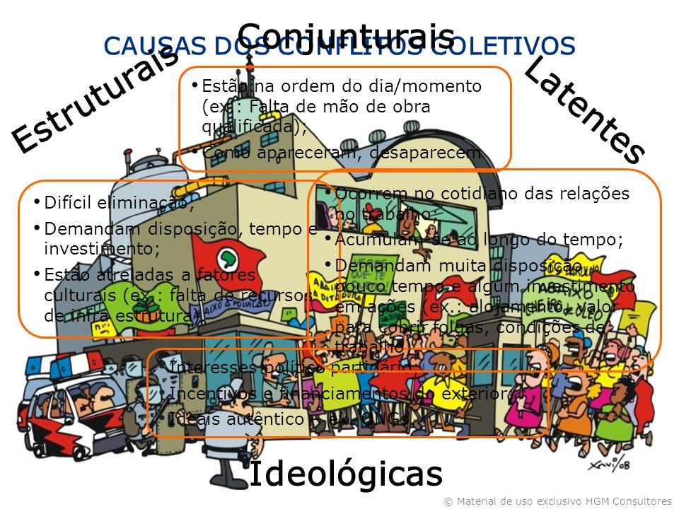 CAUSAS DOS CONFLITOS COLETIVOS