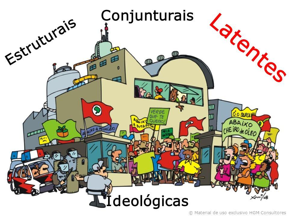 Conjunturais Estruturais Latentes Ideológicas