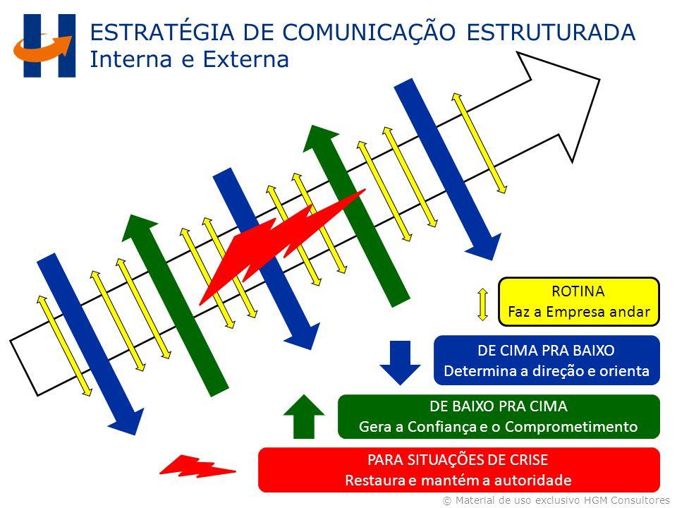 ESTRATÉGIA DE COMUNICAÇÃO ESTRUTURADA Interna e Externa