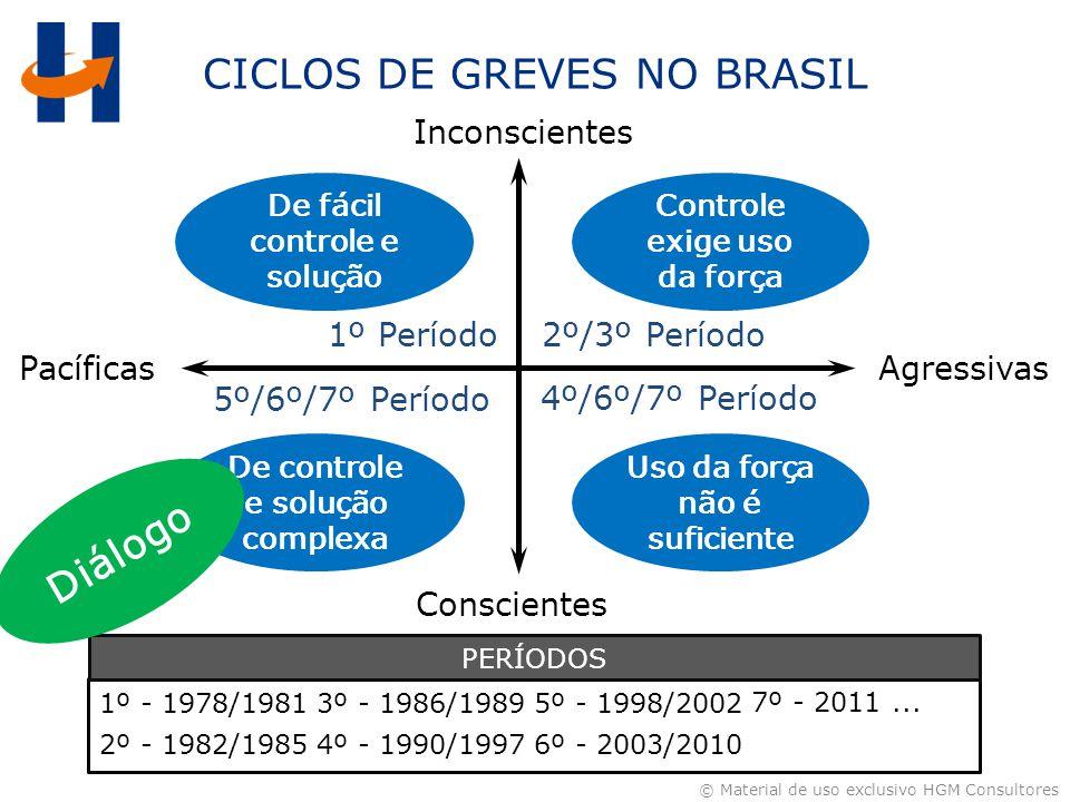 CICLOS DE GREVES NO BRASIL