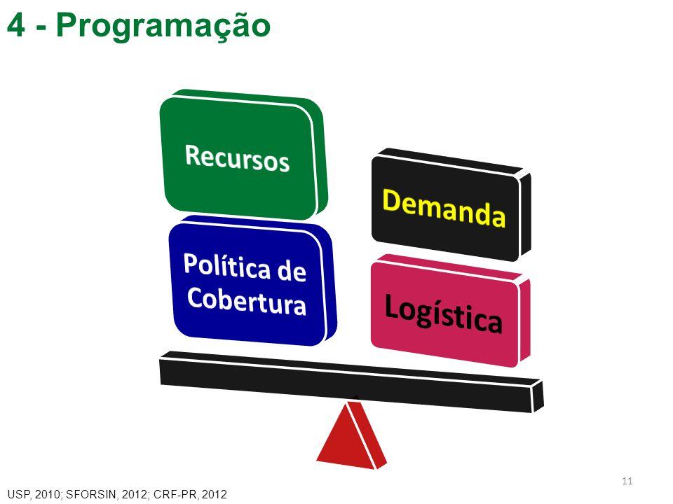 Logística 4 - Programação USP, 2010; SFORSIN, 2012; CRF-PR, 2012