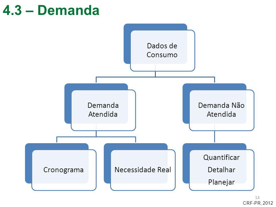 4.3 – Demanda CRF-PR, 2012 Dados de Consumo Demanda Atendida
