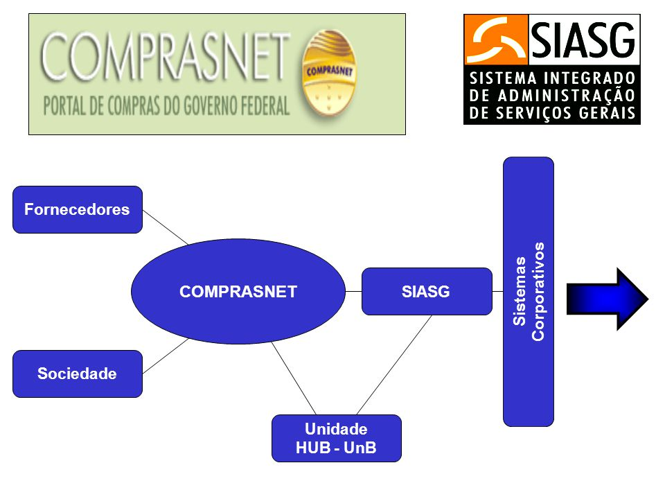 COMPRASNET Fornecedores Corporativos Sistemas SIASG Sociedade Unidade