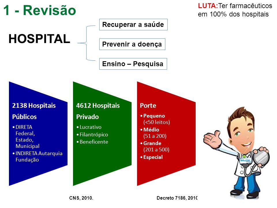 1 - Revisão HOSPITAL LUTA:Ter farmacêuticos em 100% dos hospitais
