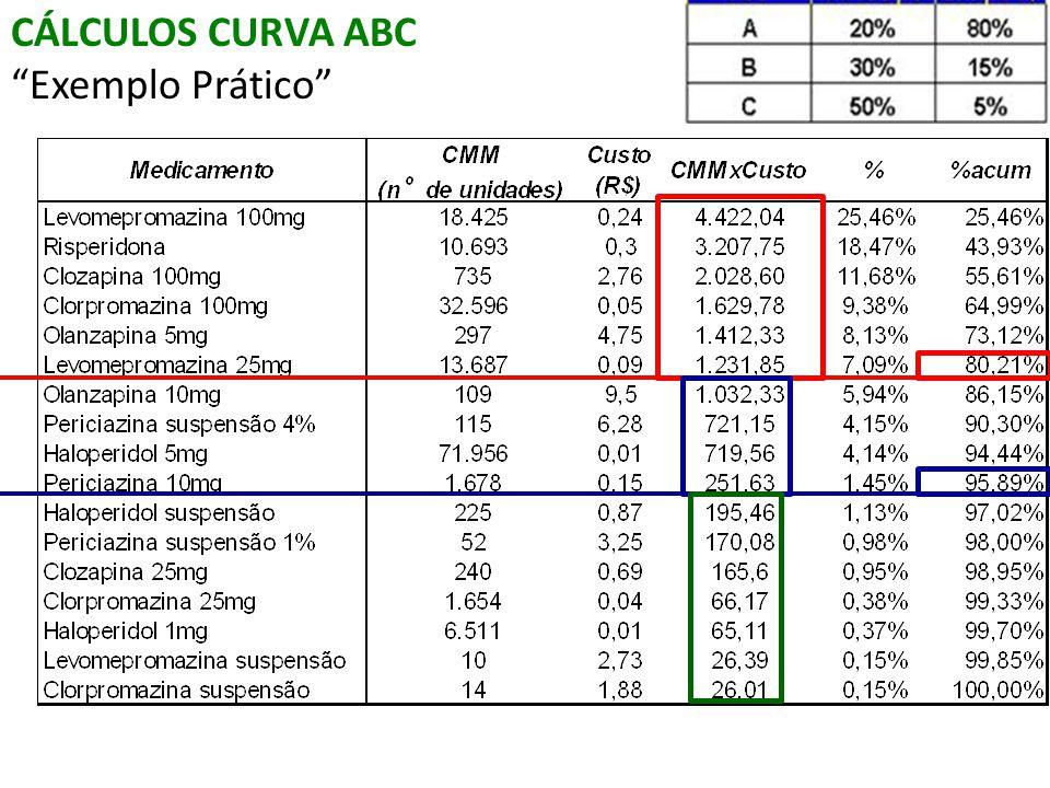 CÁLCULOS CURVA ABC Exemplo Prático