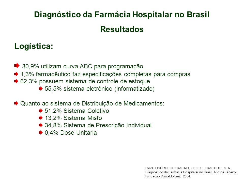 Diagnóstico da Farmácia Hospitalar no Brasil