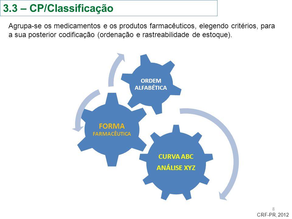3.3 – CP/Classificação FORMA FARMACÊUTICA CURVA ABC