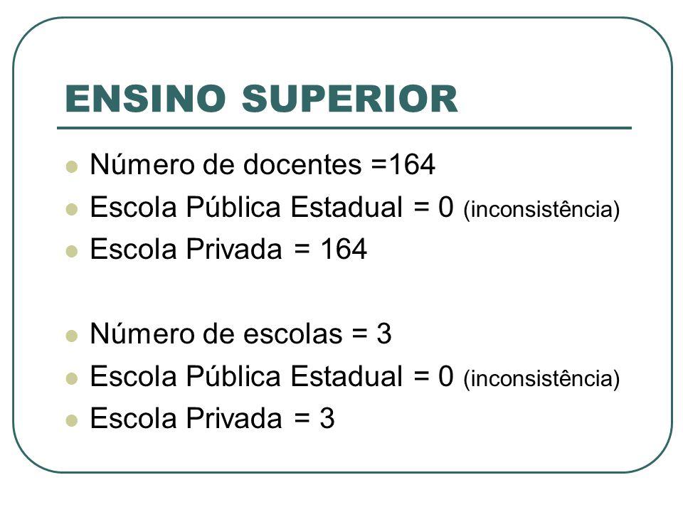 ENSINO SUPERIOR Número de docentes =164