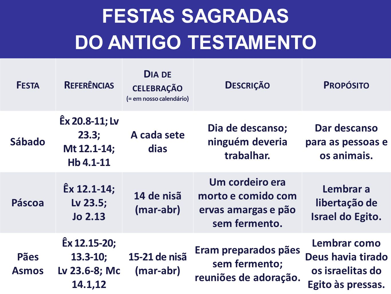 Festas sagradas do Antigo Testamento