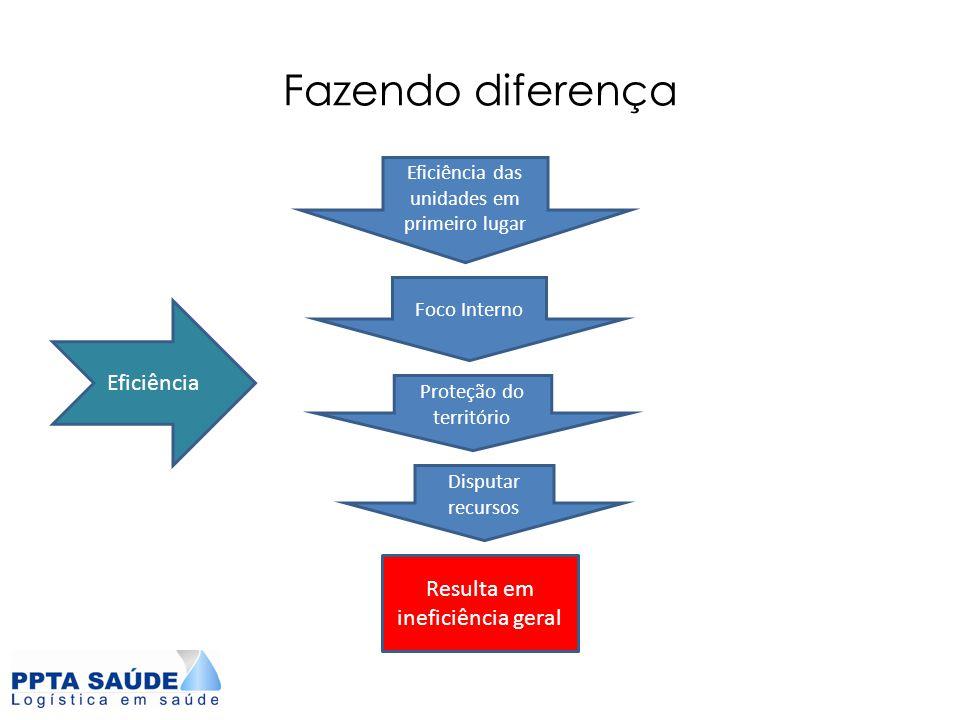 Fazendo diferença Eficiência Resulta em ineficiência geral