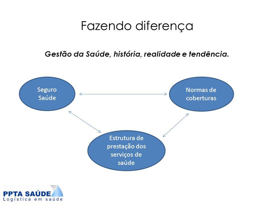 Gestão da Saúde, história, realidade e tendência.